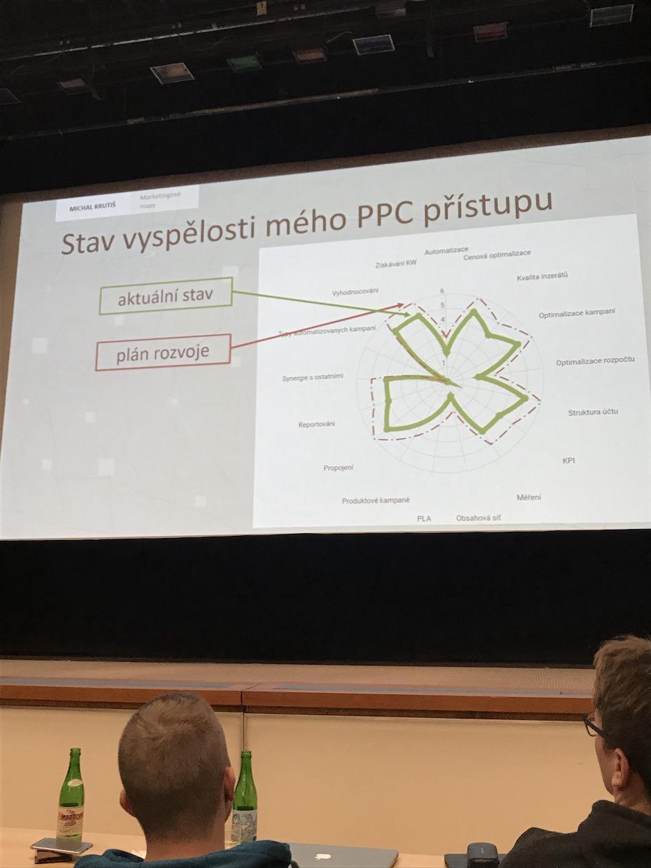 Paprskový graf vyspělosti v PPC.