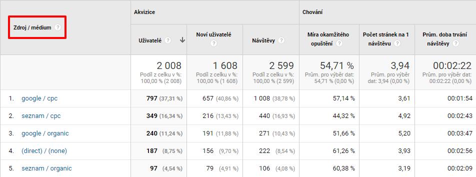 Google Analytics - Zdroj / médium