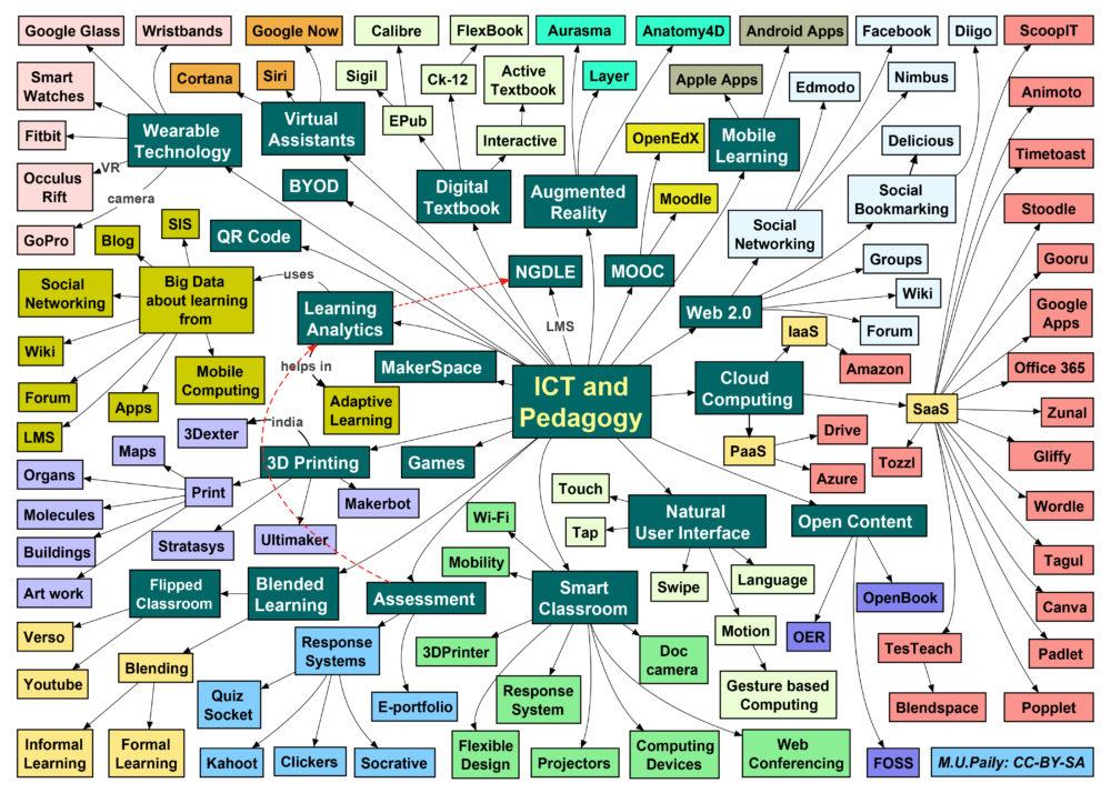 Příklad využití myšlenkové mapy v pedagogice