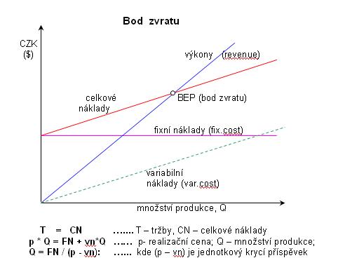 Bod zvratu - graf a výpočet