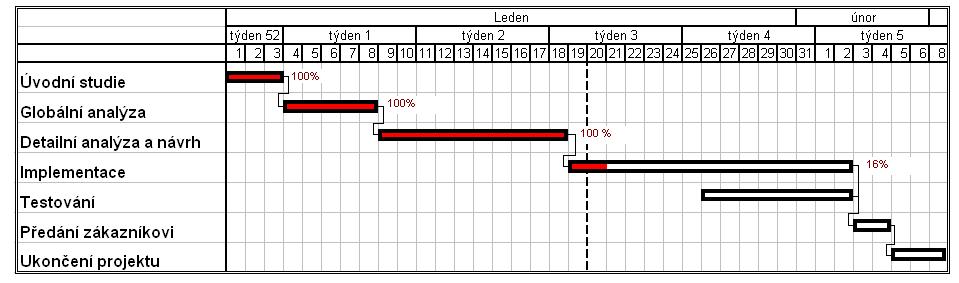 Příklad jednoduchého Ganttova diagramu s vyznačenými závislostmi činností a mírou jejich dokončení