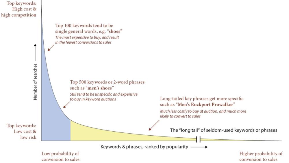 Grafické porovnání obecných a longtailových frází