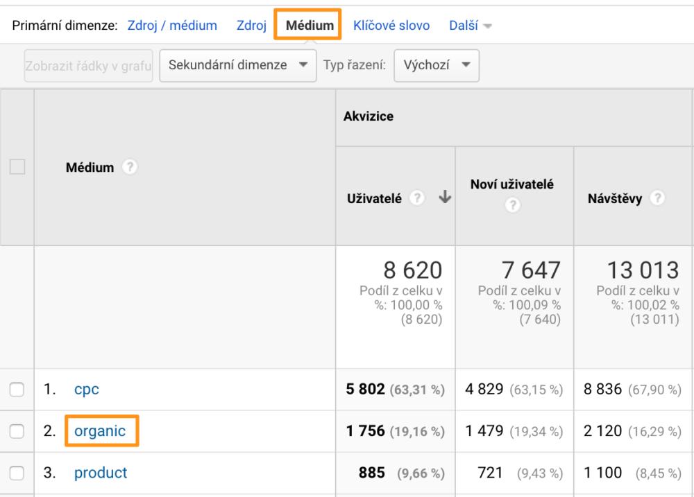 Návštěvnost z organicu v Google Analytics - médium