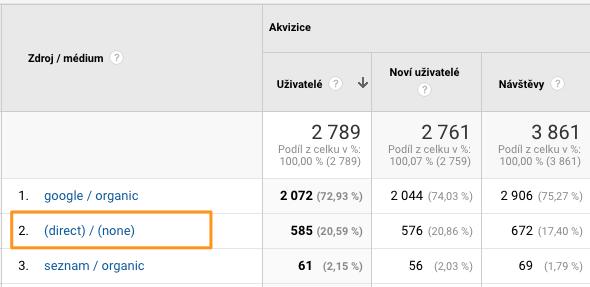 Direct (přímá návštěvnost) v Google Analytics