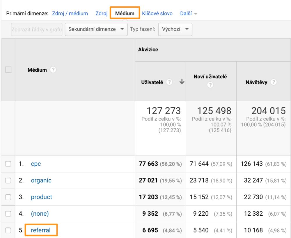 Google Analytics - Referral návštěvnost - Médium