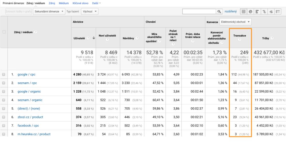 Ukázka přehledu transakcí v Google Analytics