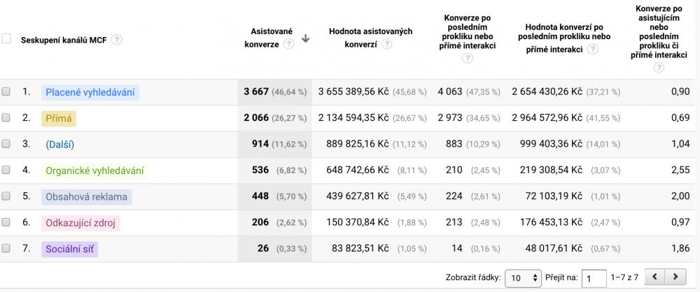Google Analytics - Asistované konverze