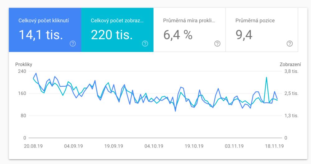 Google Search Console - Souhrnné statistiky výkonu z přirozeného vyhledávání Google
