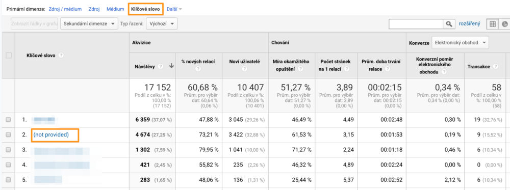 Google Analytics - Not provided