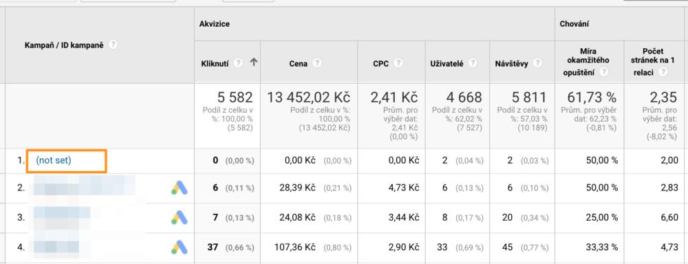 Google Analytics - Not set - přehled kampaní