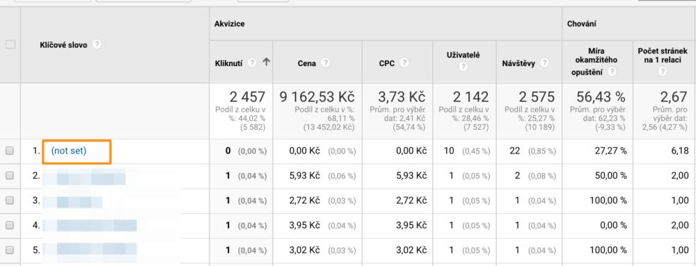 Google Analytics - Not set - přehled placených klíčových slov