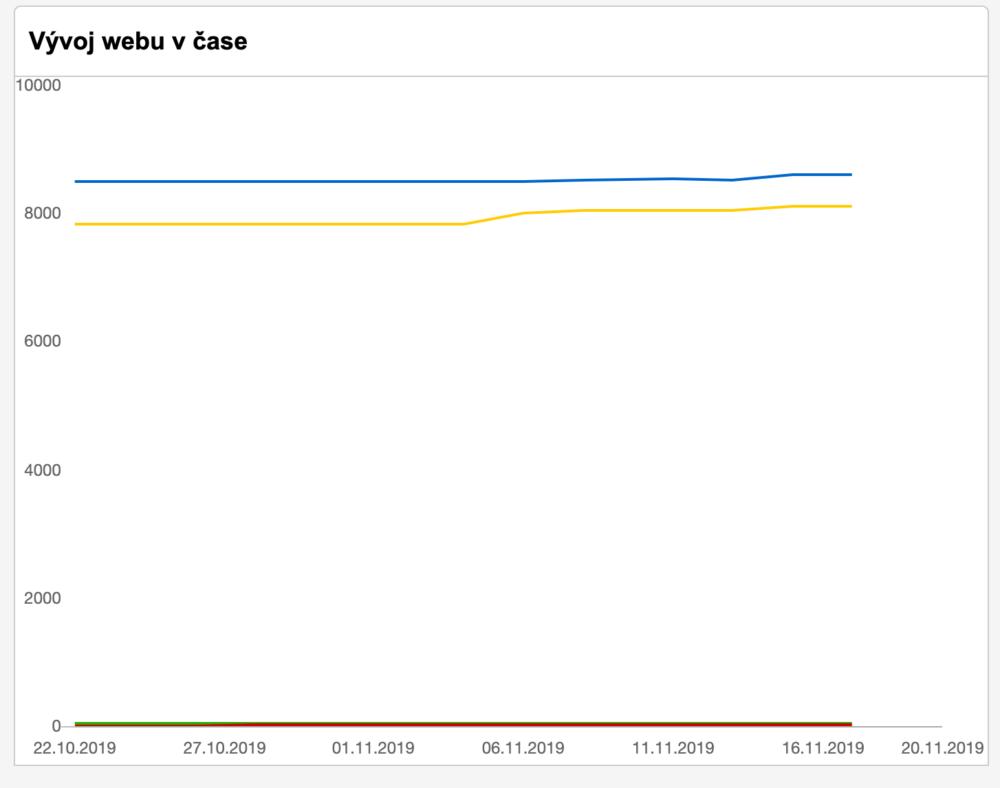 Seznam Webmaster - Vývoj dat